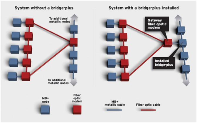 MB+ Bridge Plus layout